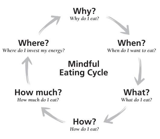 sites/default/files/mindful eating kart.jpeg