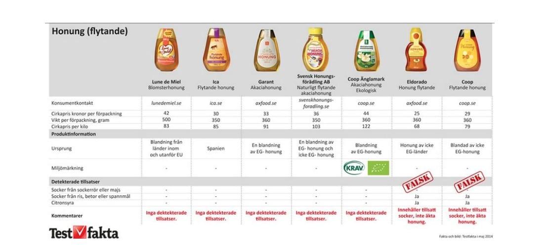 Honungsfusket – späds ut med socker